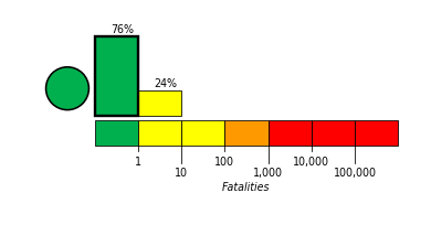 USGS estimates the number of casualties for each earthquake for the Prompt Assessment of Global Earthquakes for Response (PAGER) product. The graph shows the current fatalities estimate.