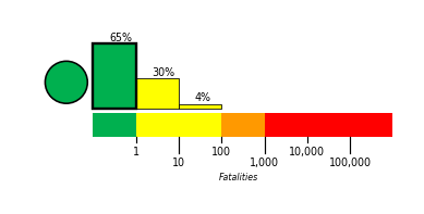 Estimated casualties (PAGER)